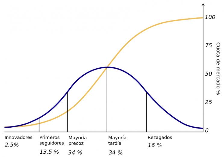 Teoria de difusión de innovaciones
