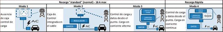 modos de recarga coche electrico